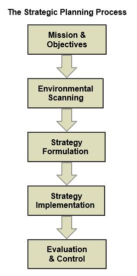 QuickMBAStrategicPlanningProcess