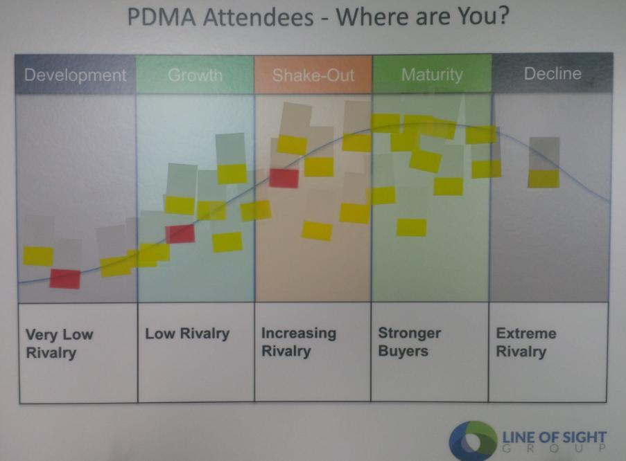 PDMA Survey